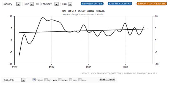 Reagan's Economy